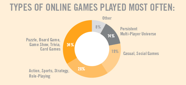 most played free online game in the world