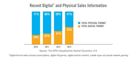 A graph of growing digital sales