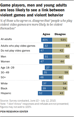 Is There Substantial Proof That Violent Video Games Aren't Influential?